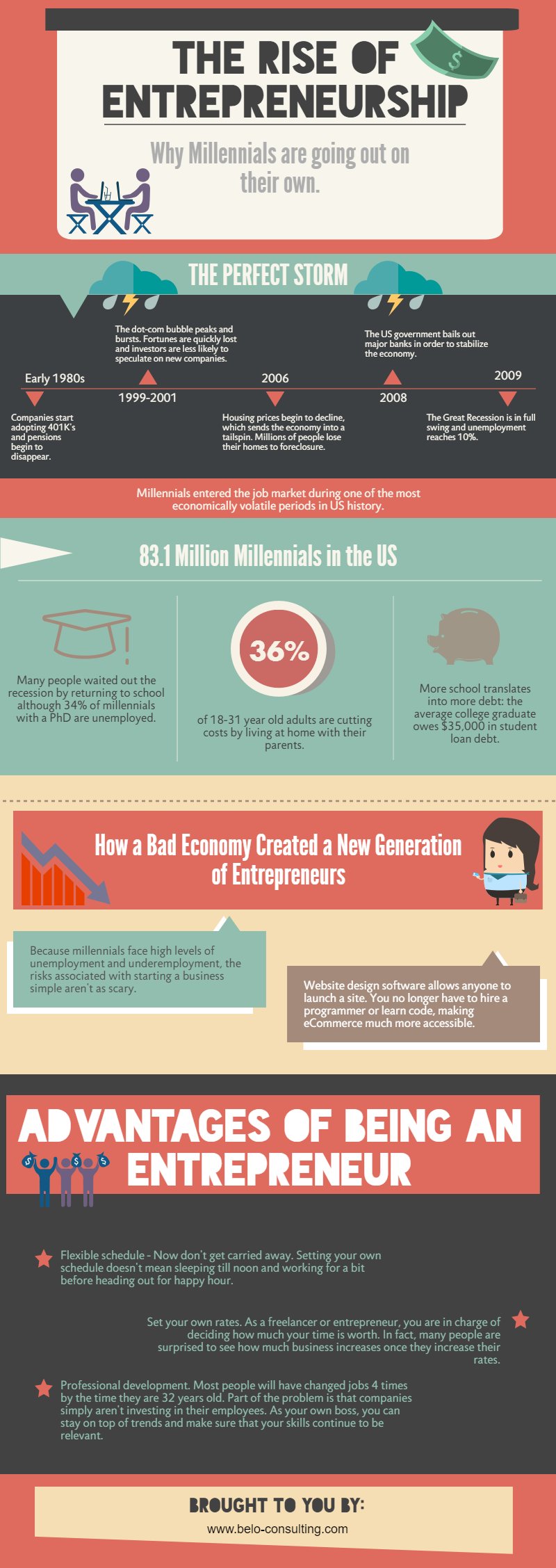 www.the-rise-of-entrepreneurship-infographic.jog